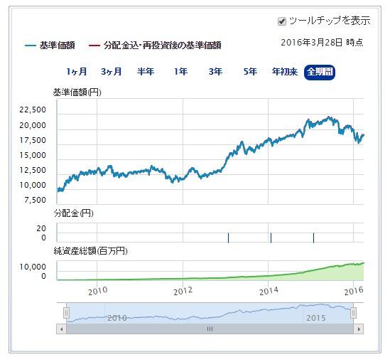 世界経済インデックスファンドの推移