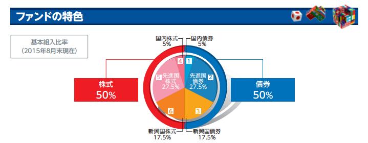 世界経済インデックスファンドの分散割合